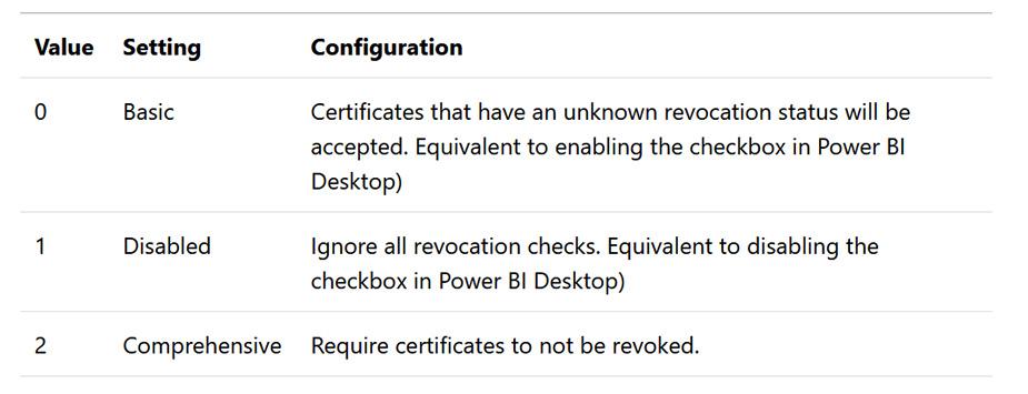 Report Server بروزرسانی شده Power BI