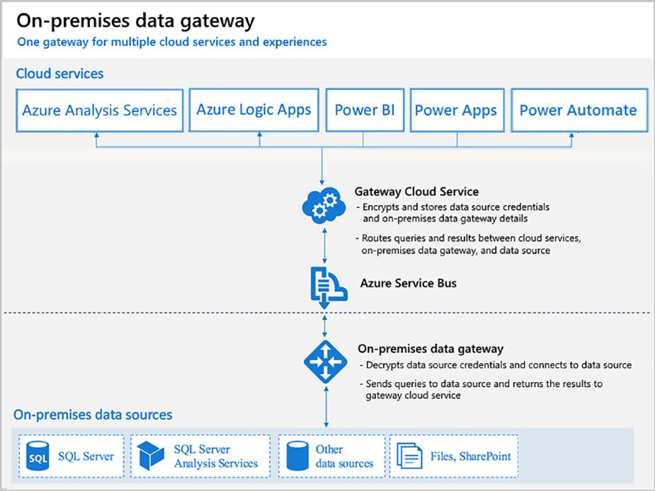 درگاه داده داخلی در Power BI
