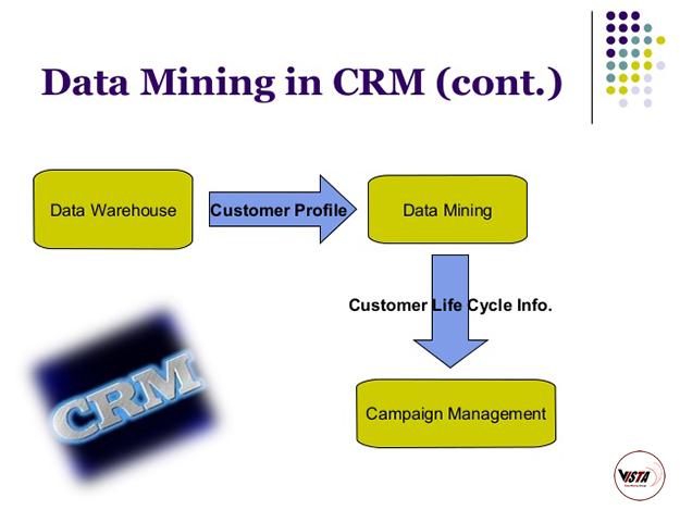 داده کاوی در CRM